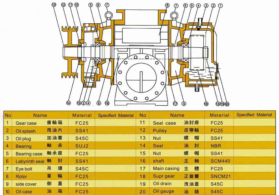 Taiwan Roots Blower Manufacturer  - King Chain - Structure